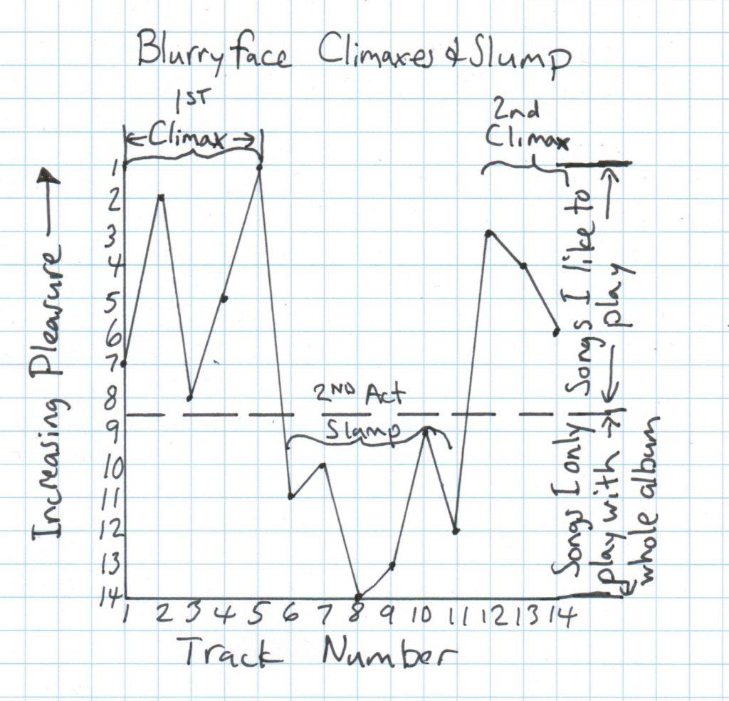 blurryface2ndactslump